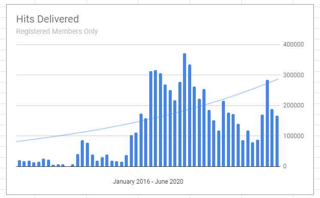 Registered Member Views