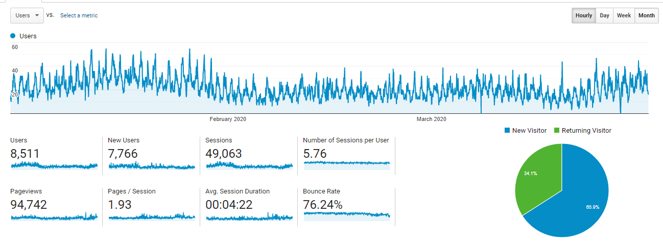 Site Analytics